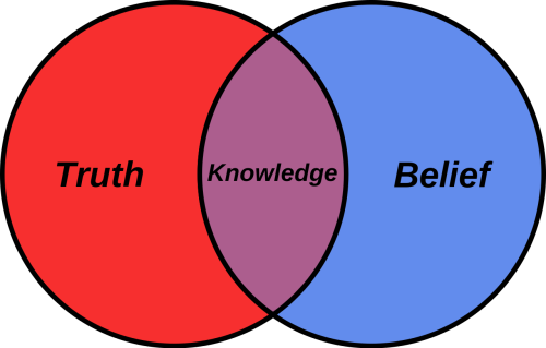 Venn diagram of truth, belief, and knowledge